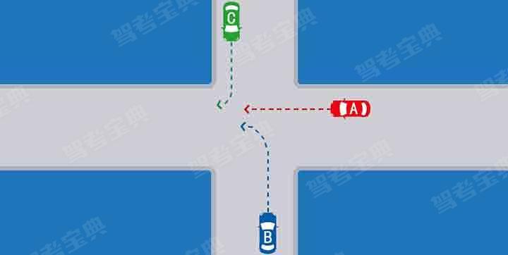 如图所示,在这种无信号灯控制情况下,A、B、C车的通行权顺序是什么?